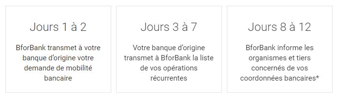 bforbank changement de banque
