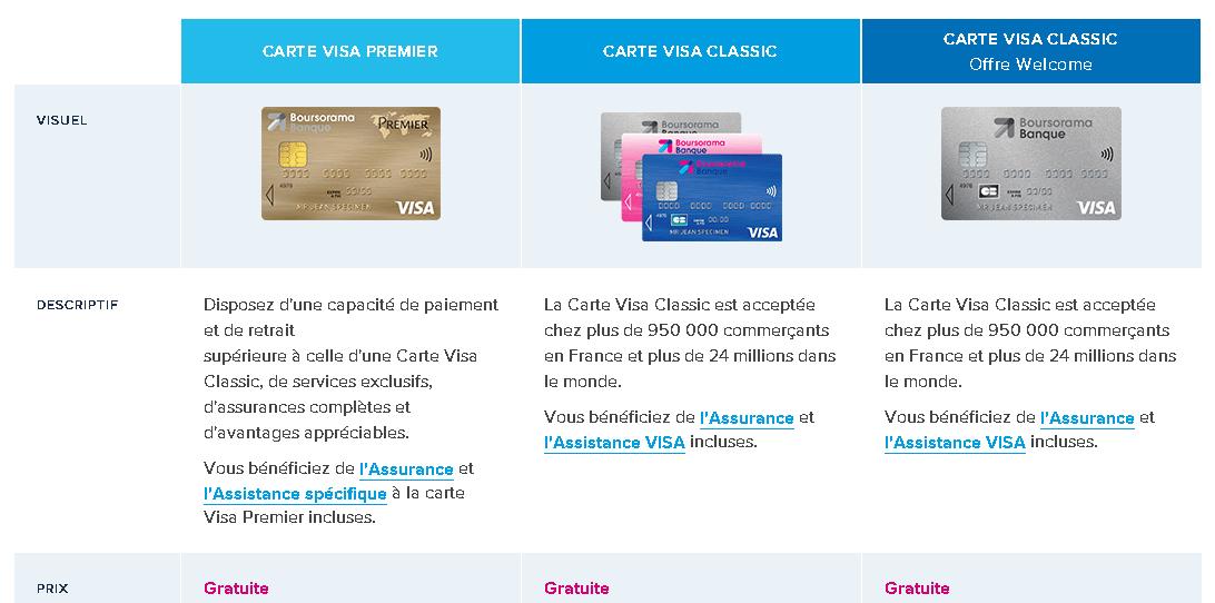 Carte Boursorama : Zoom sur les cartes bancaires de la banque en ligne