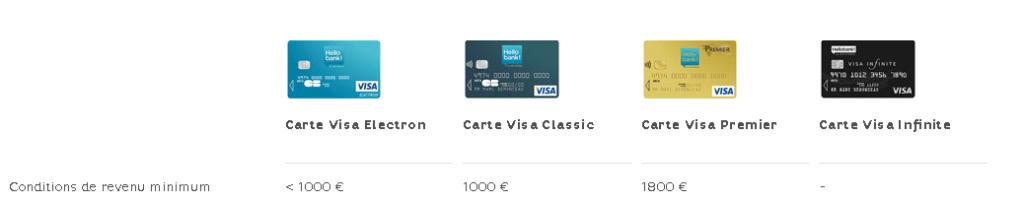 Conditions de revenu imposées par Hello Bank par carte bancaire