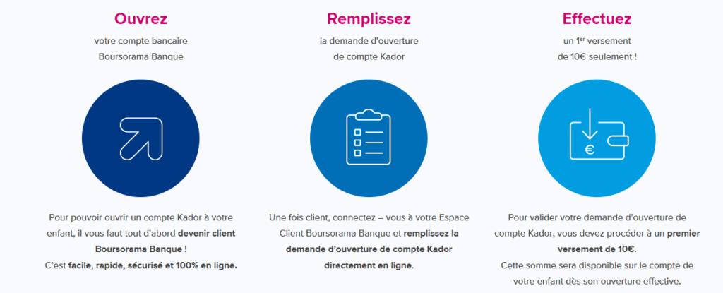 démarches d'ouverture de compte Kador