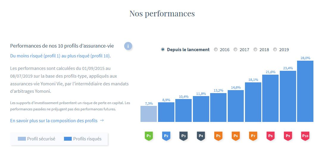 performance assurance vie