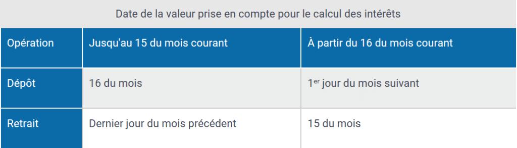calcul rémunération livret épargne populaire