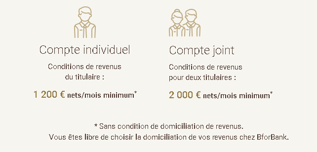 Conditions de souscription à la carte gratuite de BforBank