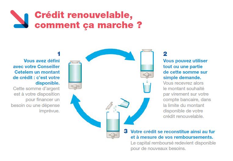 fonctionnement crédit renouvelable cetelem