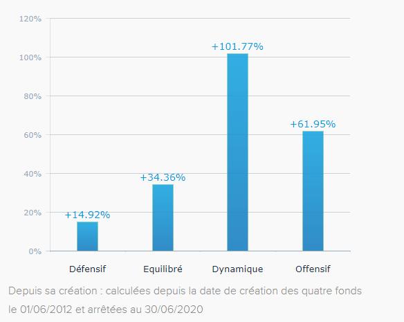 Compte Épargne Financière Pilotée Boursorama Bourse