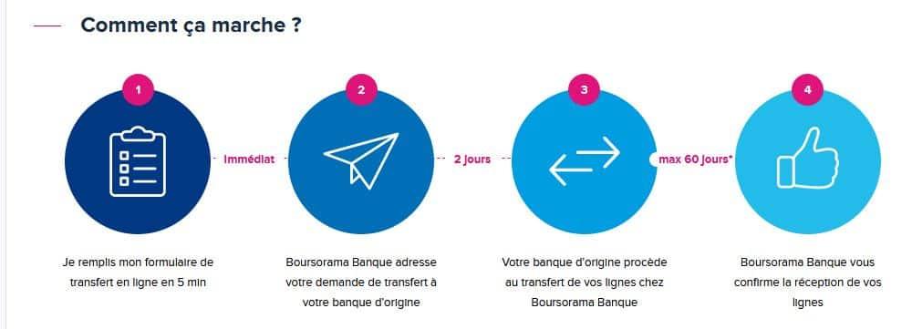 ouvrir un compte titre Boursorama avec transfert de compte