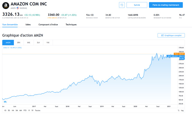 acheter des actions Amazon