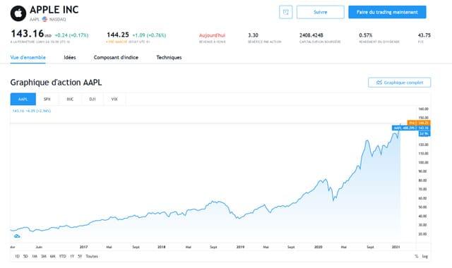 acheter des actions Apple