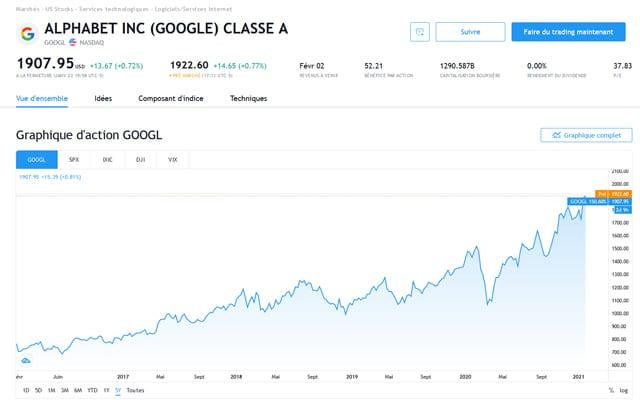acheter des actions Google