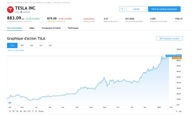 acheter des actions Telsa