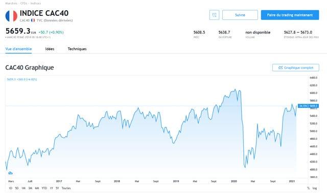 investir dans le CAC40