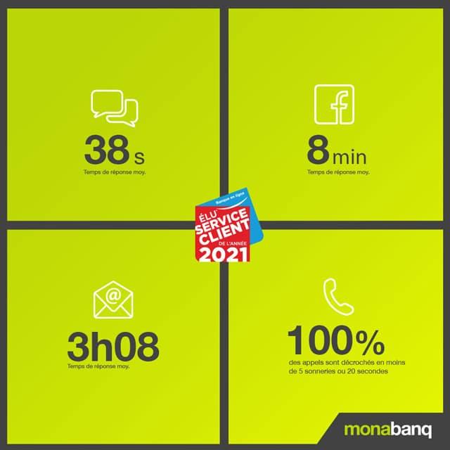 service client Monabanq avis